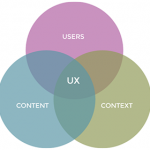 UX = Users + Content + Context